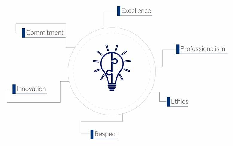 Mission, Values and Vision - SENER Group
